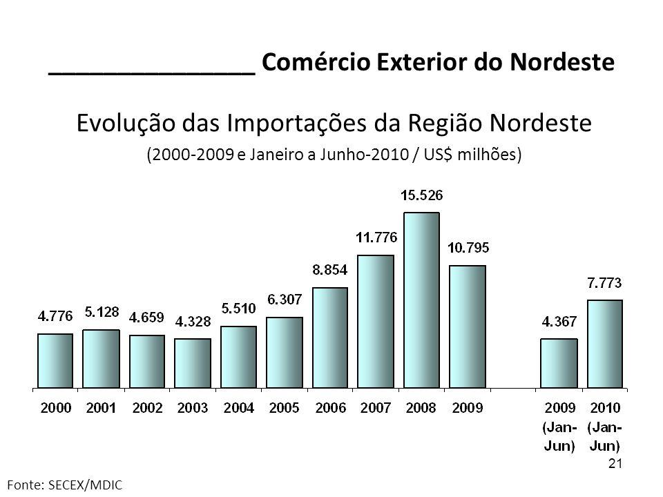 21 _______________ Comércio Exterior do Nordeste Evolução das Importações da Região Nordeste (2000-2009 e Janeiro a Junho-2010 / US$ milhões) Fonte: S