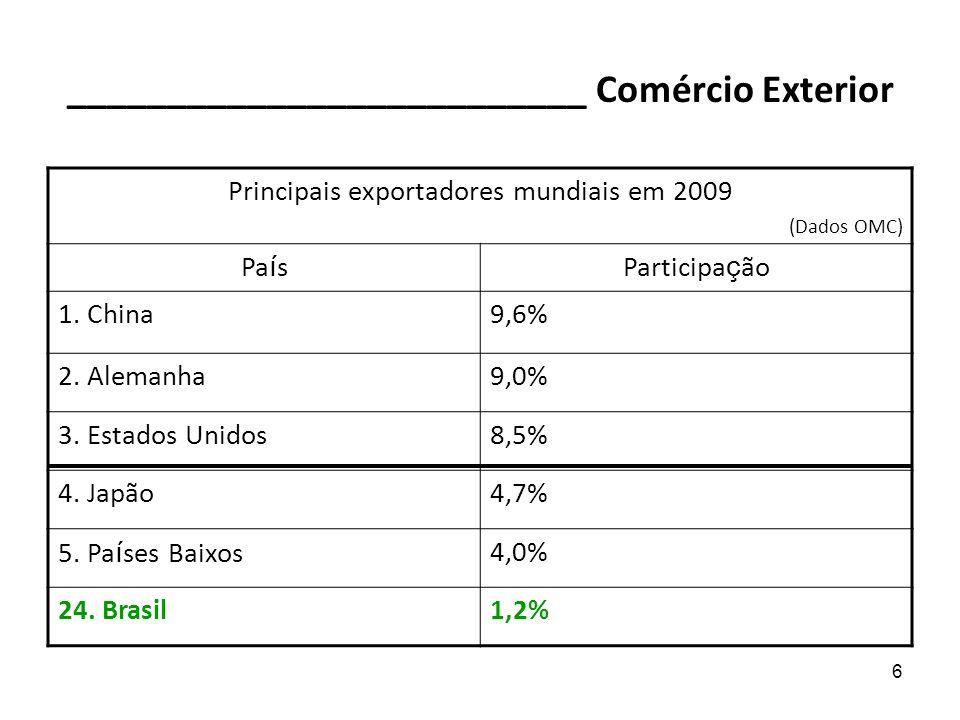 6 __________________________ Comércio Exterior Principais exportadores mundiais em 2009 (Dados OMC) Pa í sParticipa ç ão 1. China9,6% 2. Alemanha9,0%