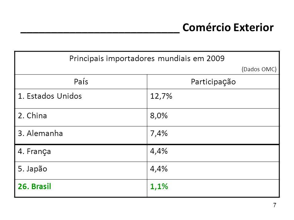 7 __________________________ Comércio Exterior Principais importadores mundiais em 2009 (Dados OMC) Pa í sParticipa ç ão 1. Estados Unidos12,7% 2. Chi