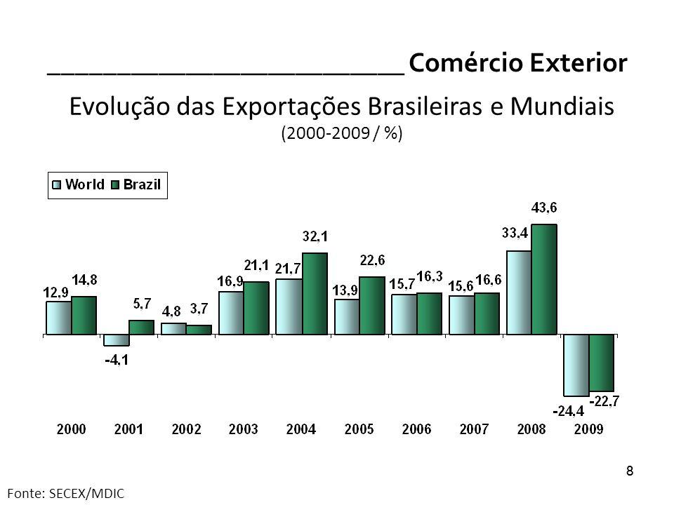 9 __________________________ Comércio Exterior Evolução das Exportações Brasileiras (2000-2009 e Janeiro a Junho-2010 / US$ milhões) Fonte: SECEX/MDIC