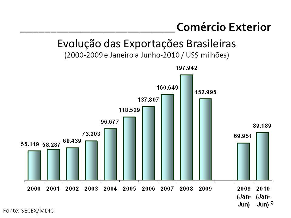 10 __________________________ Comércio Exterior 10 Exportações por Fator Agregado (2009 / % participação) Fonte: SECEX/MDIC Básicos: 40,5%Manufaturados: 44,0% Semimanufaturados: 13,4% Op.
