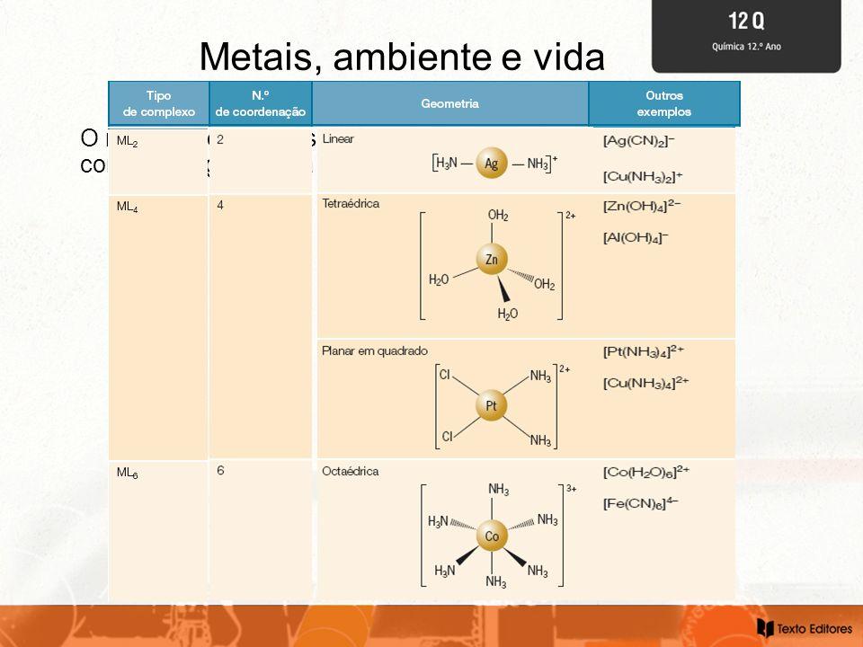 Metais, ambiente e vida O número de ligandos coordenados ao ião metálico permite conhecer a geometria do ião-complexo.