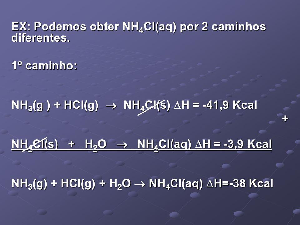 EX: Podemos obter NH 4 Cl(aq) por 2 caminhos diferentes. 1º caminho: NH 3 (g ) + HCl(g) NH 4 Cl(s) H = -41,9 Kcal + NH 4 Cl(s) + H 2 O NH 4 Cl(aq) H =