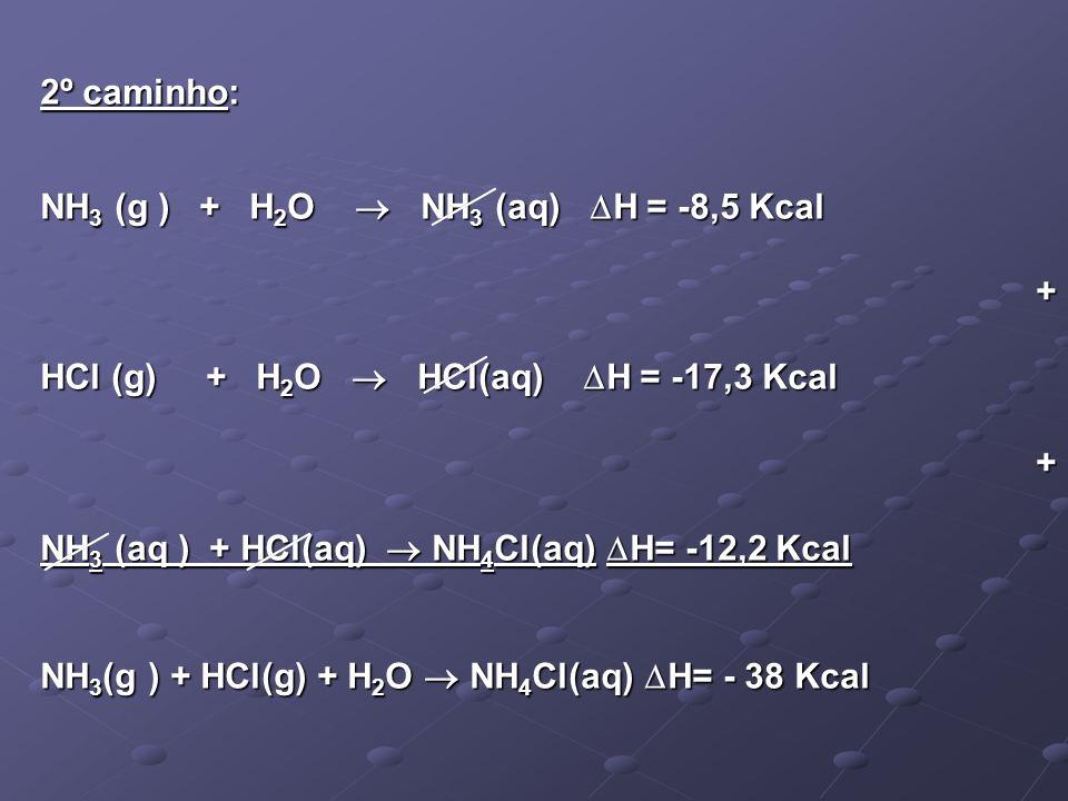 2º caminho: NH 3 (g ) + H 2 O NH 3 (aq) H = -8,5 Kcal + HCl (g) + H 2 O HCl(aq) H = -17,3 Kcal + NH 3 (aq ) + HCl(aq) NH 4 Cl(aq) H= -12,2 Kcal NH 3 (