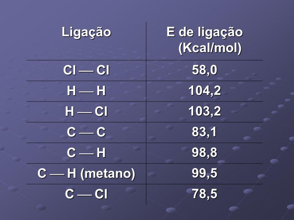 Ligação E de ligação (Kcal/mol) Cl Cl 58,0 H H 104,2 H Cl 103,2 C C 83,1 C H 98,8 C H (metano) 99,5 C Cl 78,5