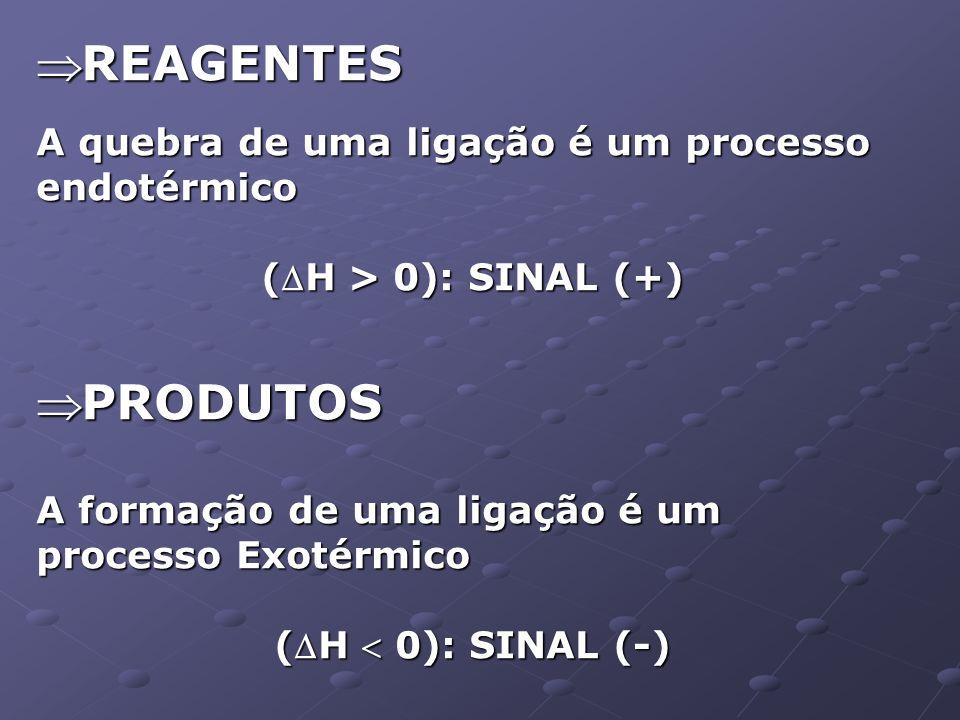 REAGENTES REAGENTES A quebra de uma ligação é um processo endotérmico (H > 0): SINAL (+) PRODUTOS PRODUTOS A formação de uma ligação é um processo Exo