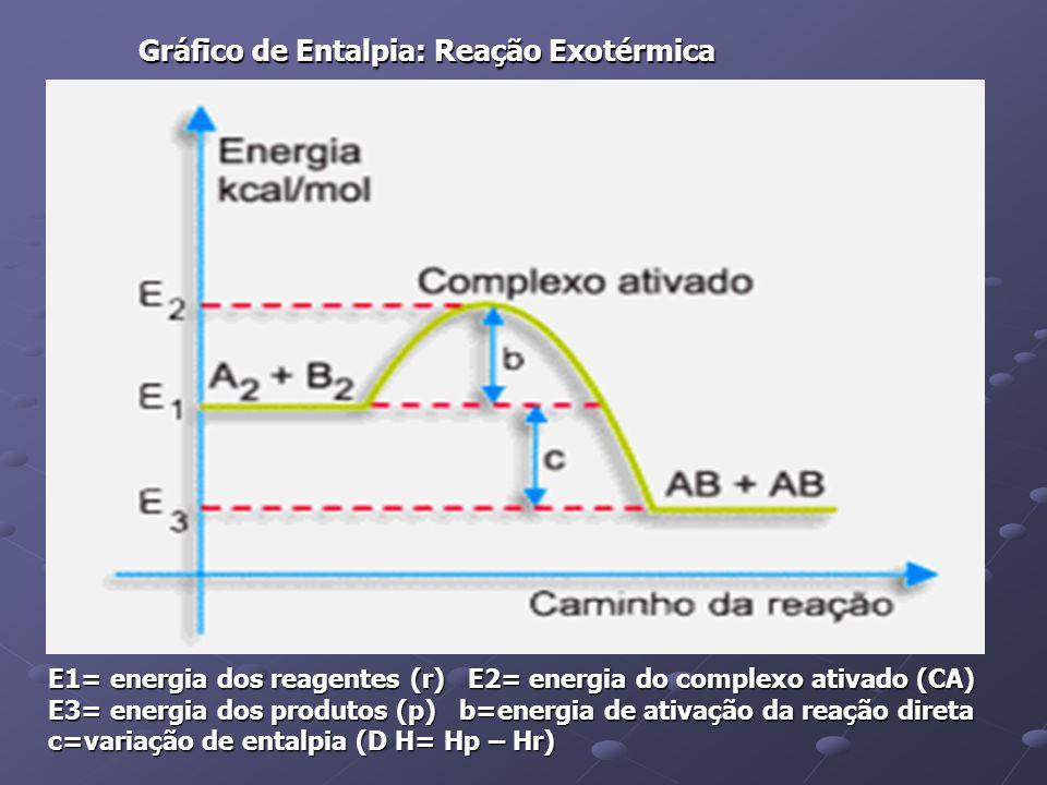 E1= energia dos reagentes (r) E2= energia do complexo ativado (CA) E3= energia dos produtos (p) b=energia de ativação da reação direta c=variação de e