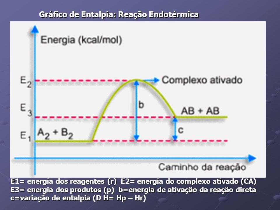 EX: Podemos obter NH 4 Cl(aq) por 2 caminhos diferentes.