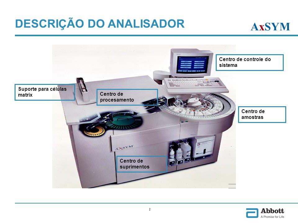 2 Centro de procesamento Suporte para células matrix Centro de suprimentos Centro de controle do sistema Centro de amostras DESCRIÇÃO DO ANALISADOR Ax