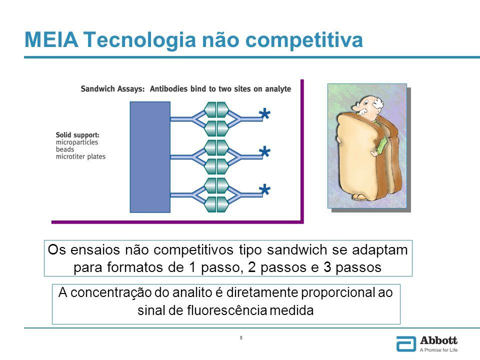 6 MEIA Tecnologia não competitiva Os ensaios não competitivos tipo sandwich se adaptam para formatos de 1 passo, 2 passos e 3 passos A concentração do