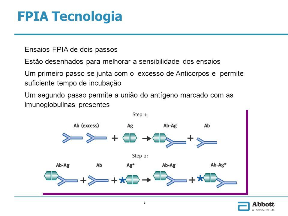 9 FPIA O módulo óptico mede as trocas de polarização quando são expostos a luz polarizada As moléculas com traçador não unidas ao complexo não emitem luz polarizada As moléculas com traçador unidas ao complexo emitem luz polarizada Um sinal de luz elevada indica baixo nível de analito na amostra do paciente FPIA Tecnologia FPIA – Menos antígeno marcado unido é indicador de mais antígeno presente na amostra A quantidade de antígeno presente na amostra é inversamente proporcional ao sinal de luz polarizada registrada