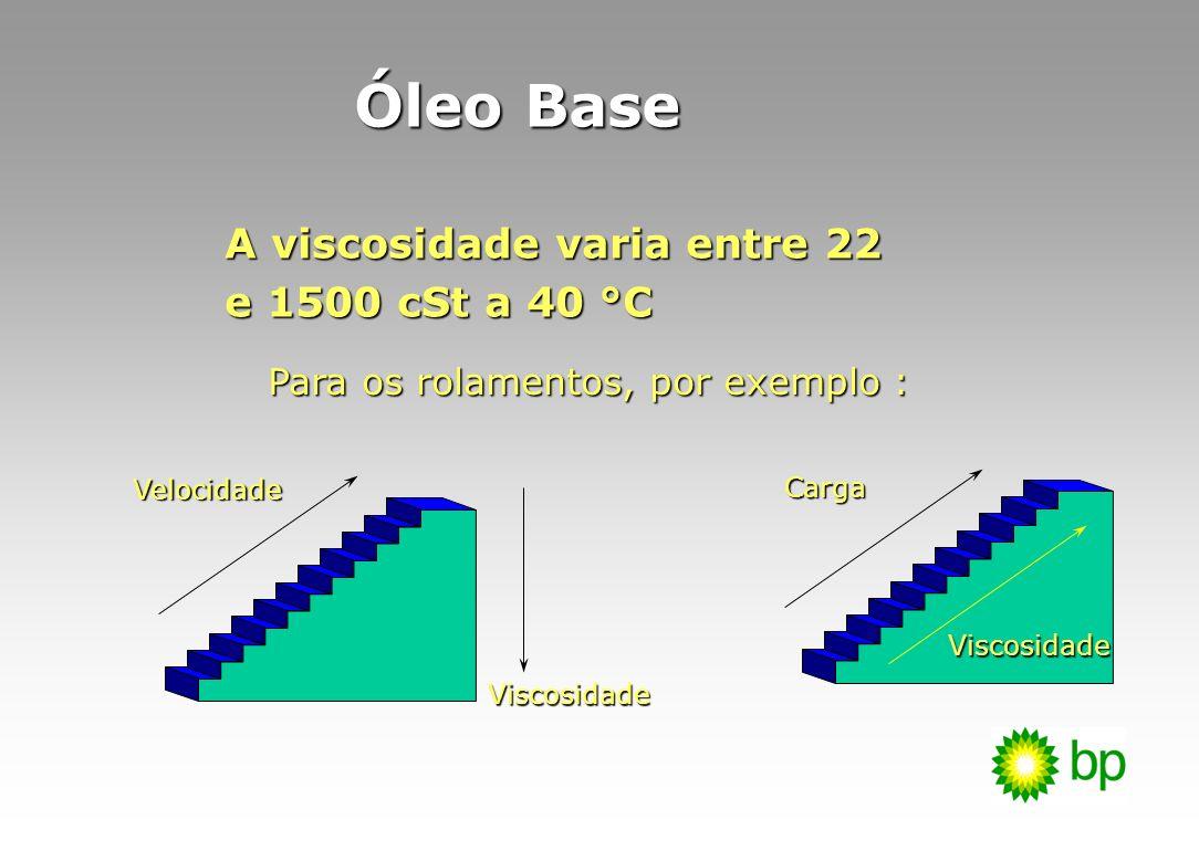 Determina a gama de velocidades de funcionamento Determina a gama de velocidades de funcionamento Determina a temperatura mínima de aplicação Determina a temperatura mínima de aplicação Determina a resistência à oxidação Determina a resistência à oxidação Determina a compatibilidade com as pinturas e os elastómeros Determina a compatibilidade com as pinturas e os elastómeros Óleo Base