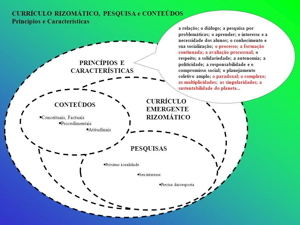 PESQUISAS Próximo à realidade Seu interesse Precisa dar resposta CONTEÚDOS Conceituais, Factuais Procedimentais Atitudinais PRINCÍPIOS E CARACTERÍSTIC