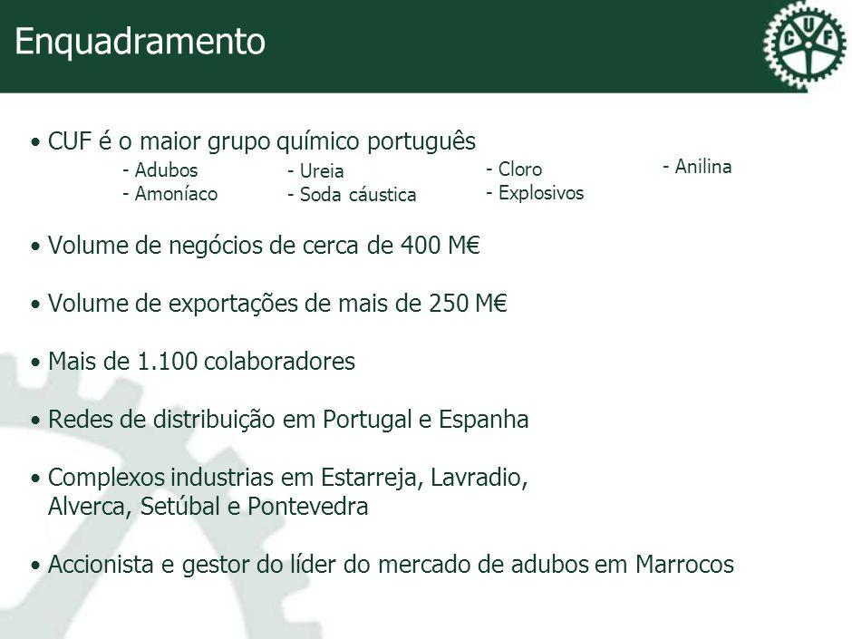 Enquadramento CUF é o maior grupo químico português Volume de negócios de cerca de 400 M Volume de exportações de mais de 250 M Mais de 1.100 colabora