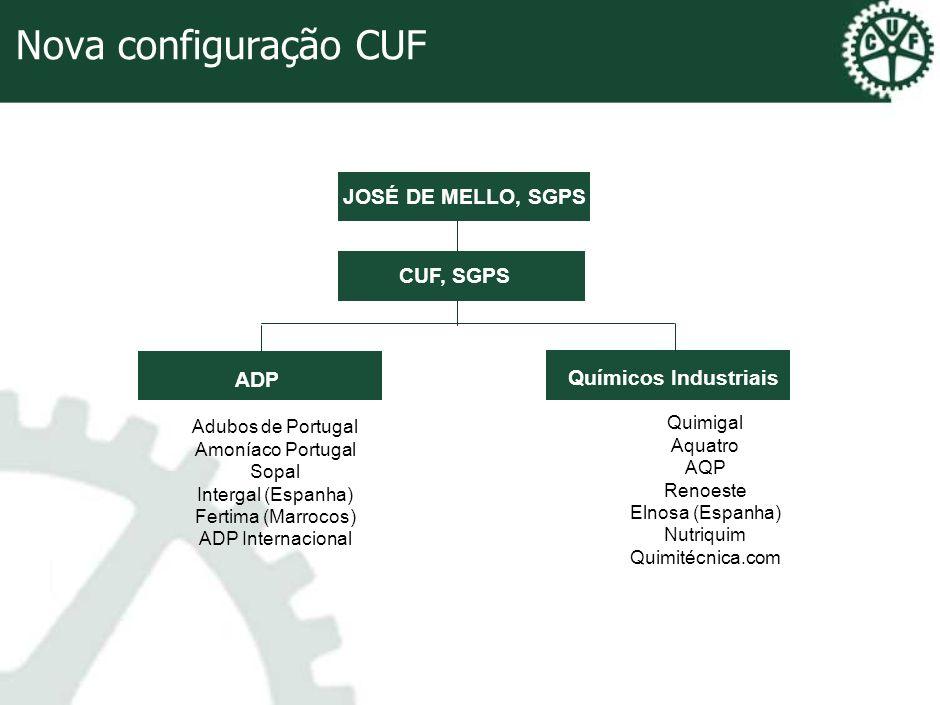 Nova configuração CUF JOSÉ DE MELLO, SGPS CUF, SGPS ADP Químicos Industriais Adubos de Portugal Amoníaco Portugal Sopal Intergal (Espanha) Fertima (Ma