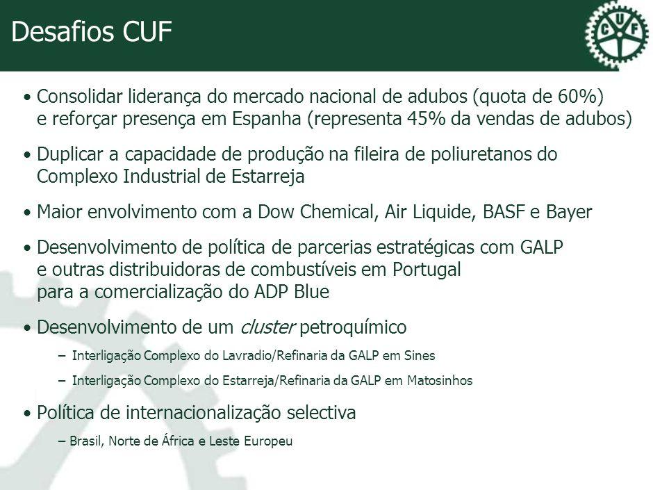 Desafios CUF Consolidar liderança do mercado nacional de adubos (quota de 60%) e reforçar presença em Espanha (representa 45% da vendas de adubos) Dup