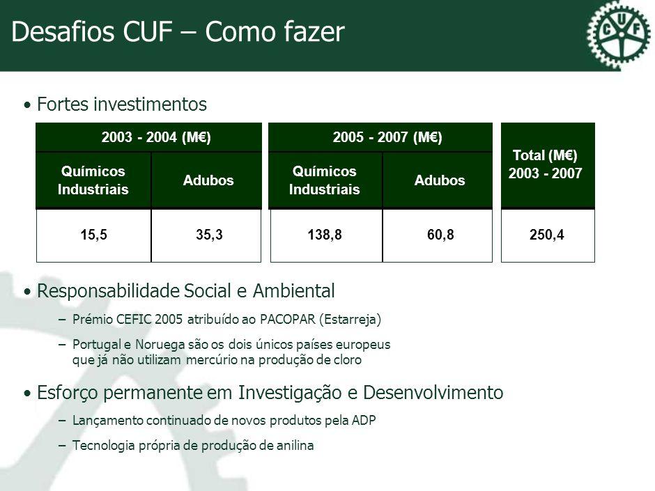 Desafios CUF – Como fazer Fortes investimentos Responsabilidade Social e Ambiental –Prémio CEFIC 2005 atribuído ao PACOPAR (Estarreja) –Portugal e Nor