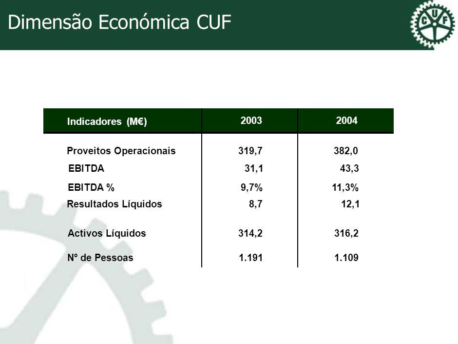 Dimensão Económica CUF Indicadores(M) 20032004 Proveitos Operacionais319,7382,0 EBITDA31,143,3 EBITDA %9,7%11,3% Resultados Líquidos8,712,1 Activos Lí
