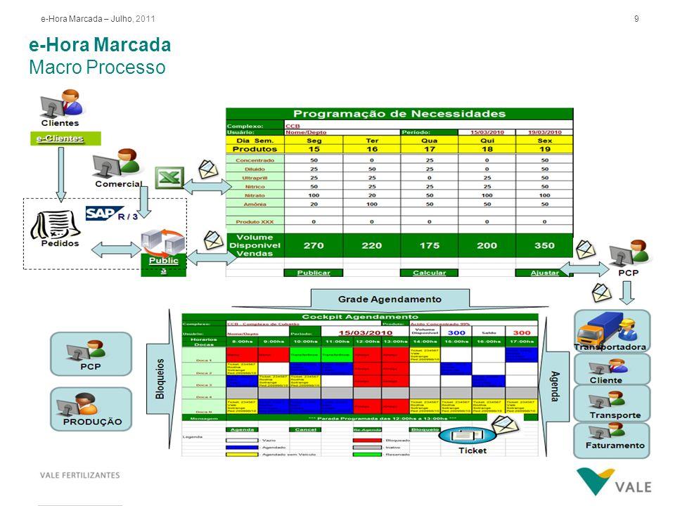 9e-Hora Marcada – Julho, 2011 e-Hora Marcada Macro Processo