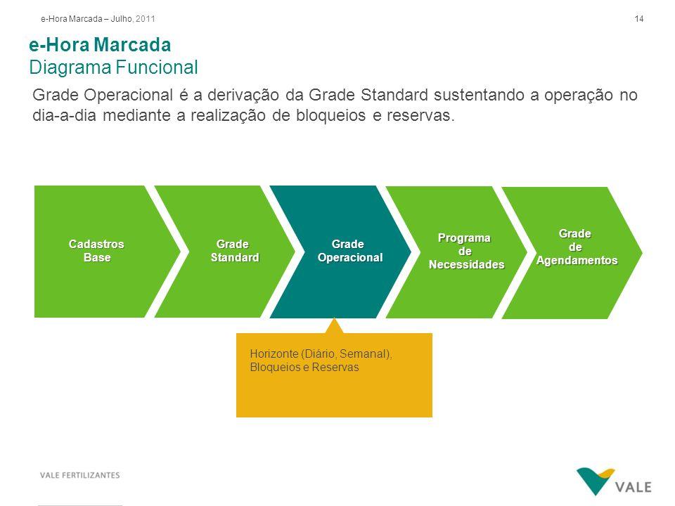 14e-Hora Marcada – Julho, 2011 GradedeAgendamentos GradeStandardCadastrosBase GradeOperacional Programade Necessidades Necessidades Horizonte (Diário,