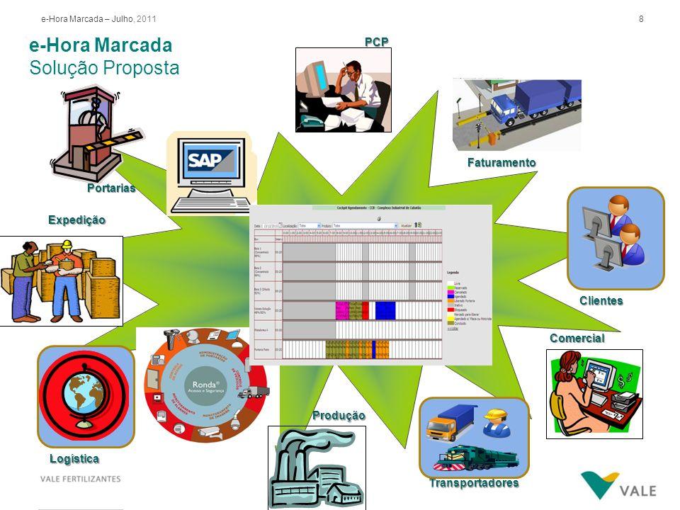 8e-Hora Marcada – Julho, 2011 e-Hora Marcada Solução PropostaPCP Expedição Transportadores Comercial Portarias e-Hora-Marcada Faturamento Produção Cli