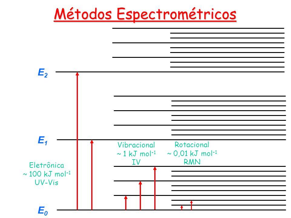E0E0 E1E1 E2E2 Eletrônica ~ 100 kJ mol -1 UV-Vis Vibracional ~ 1 kJ mol -1 IV Rotacional ~ 0,01 kJ mol -1 RMN Métodos Espectrométricos