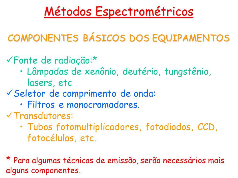 COMPONENTES BÁSICOS DOS EQUIPAMENTOS Fonte de radiação:* Lâmpadas de xenônio, deutério, tungstênio, lasers, etc Seletor de comprimento de onda: Filtro
