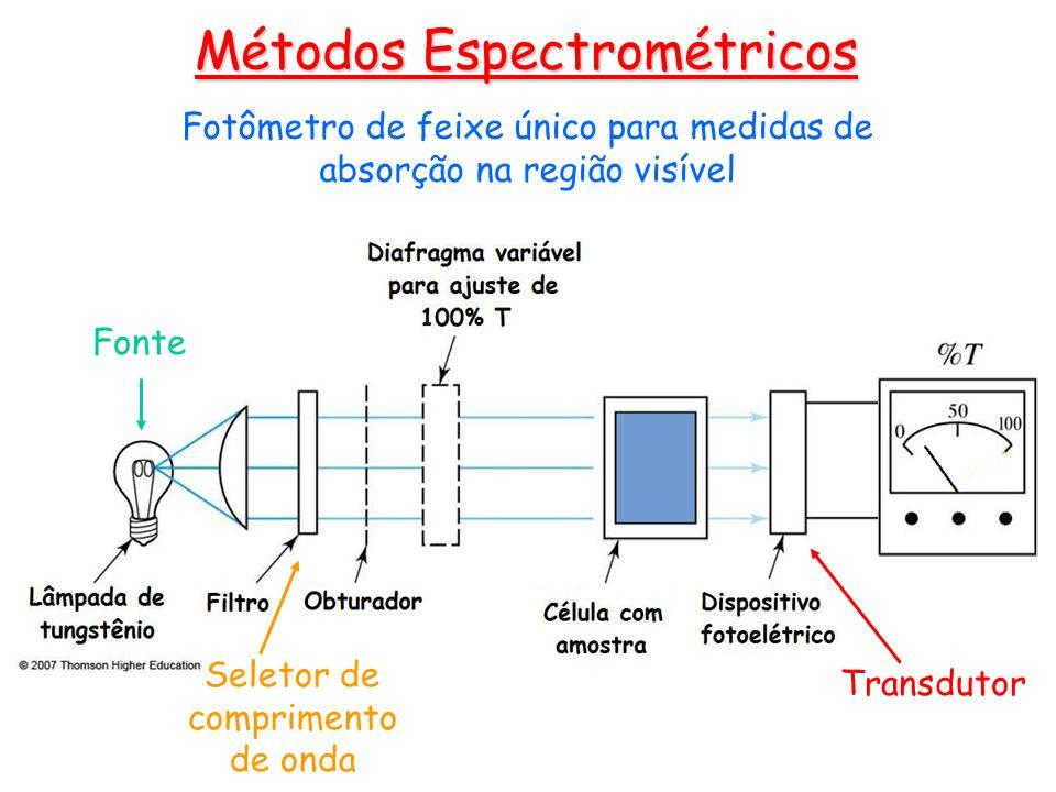 Fonte Seletor de comprimento de onda Fotômetro de feixe único para medidas de absorção na região visível Métodos Espectrométricos Transdutor