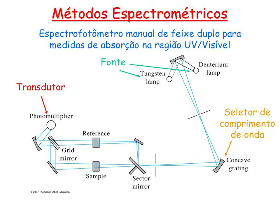 Fonte Seletor de comprimento de onda Transdutor Espectrofotômetro manual de feixe duplo para medidas de absorção na região UV/Visível Métodos Espectro