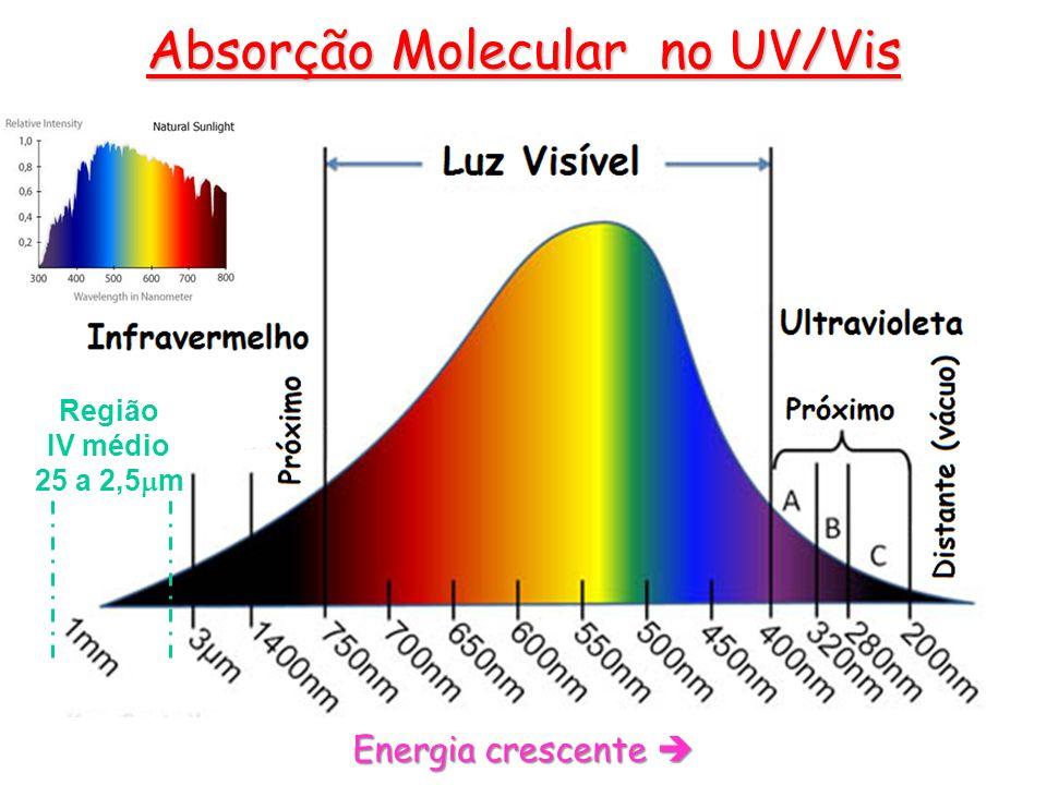 Região IV médio 25 a 2,5 m Absorção Molecular no UV/Vis Energia crescente Energia crescente
