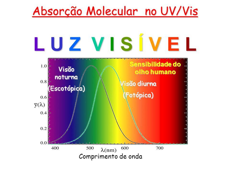 Sensibilidade do olho humano Comprimento de onda Visão diurna (Fotópica) Visão noturna (Escotópica) Absorção Molecular no UV/Vis L U Z V I S Í V E L