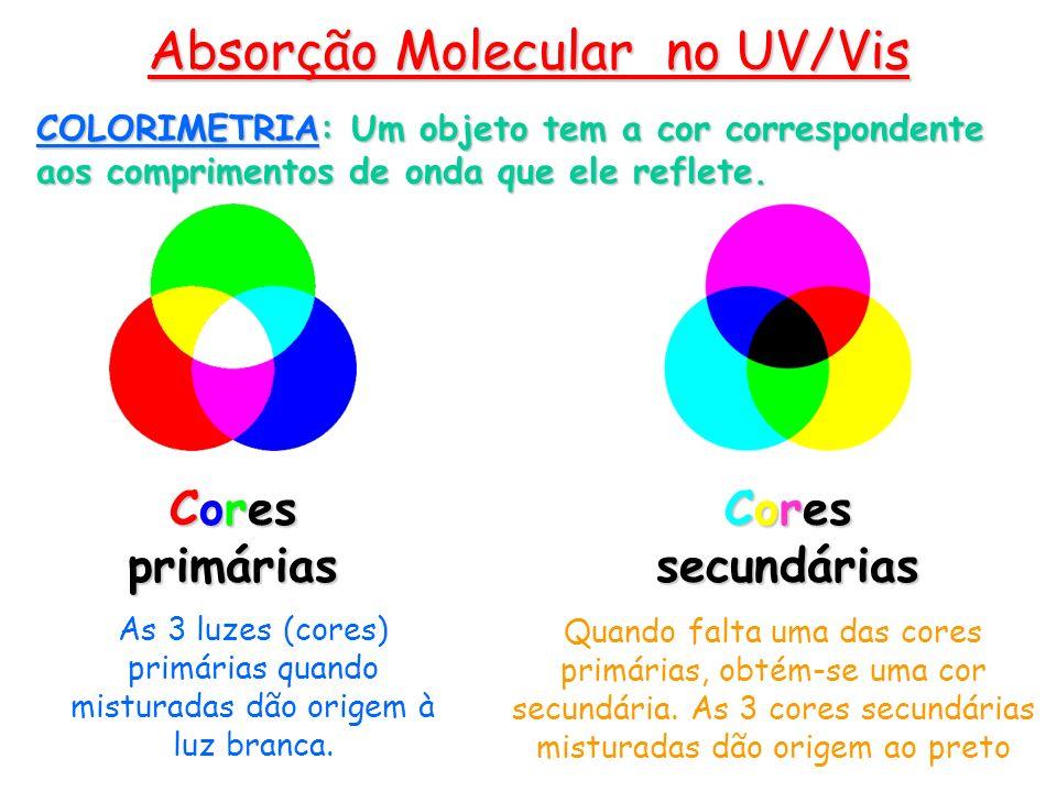 Cores primárias Cores secundárias COLORIMETRIA: Um objeto tem a cor correspondente aos comprimentos de onda que ele reflete. Quando falta uma das core