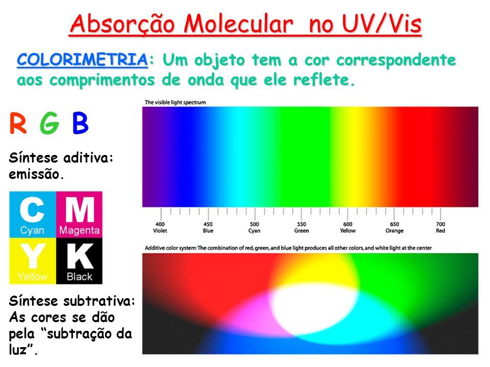 Absorção Molecular no UV/Vis COLORIMETRIA: Um objeto tem a cor correspondente aos comprimentos de onda que ele reflete. R G B Síntese aditiva: emissão