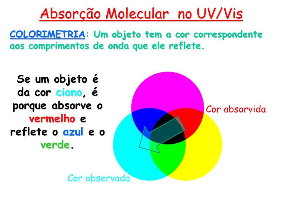 Absorção Molecular no UV/Vis COLORIMETRIA: Um objeto tem a cor correspondente aos comprimentos de onda que ele reflete. Se um objeto é da cor ciano, é