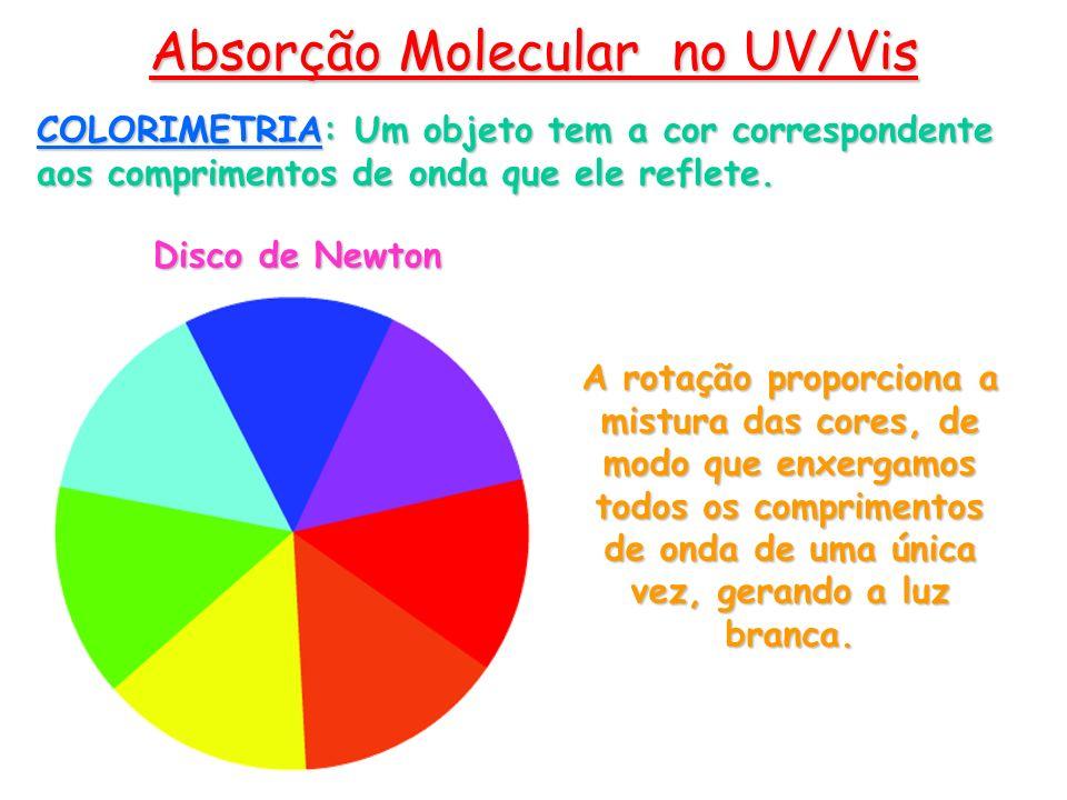 Absorção Molecular no UV/Vis COLORIMETRIA: Um objeto tem a cor correspondente aos comprimentos de onda que ele reflete. Disco de Newton A rotação prop