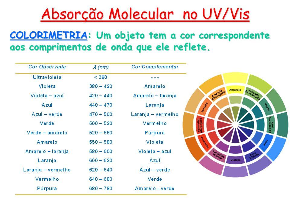 COLORIMETRIA: Um objeto tem a cor correspondente aos comprimentos de onda que ele reflete. Absorção Molecular no UV/Vis