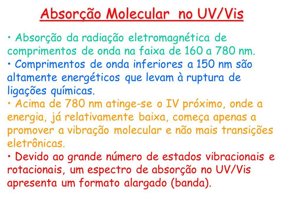 Absorção da radiação eletromagnética de comprimentos de onda na faixa de 160 a 780 nm. Comprimentos de onda inferiores a 150 nm são altamente energéti