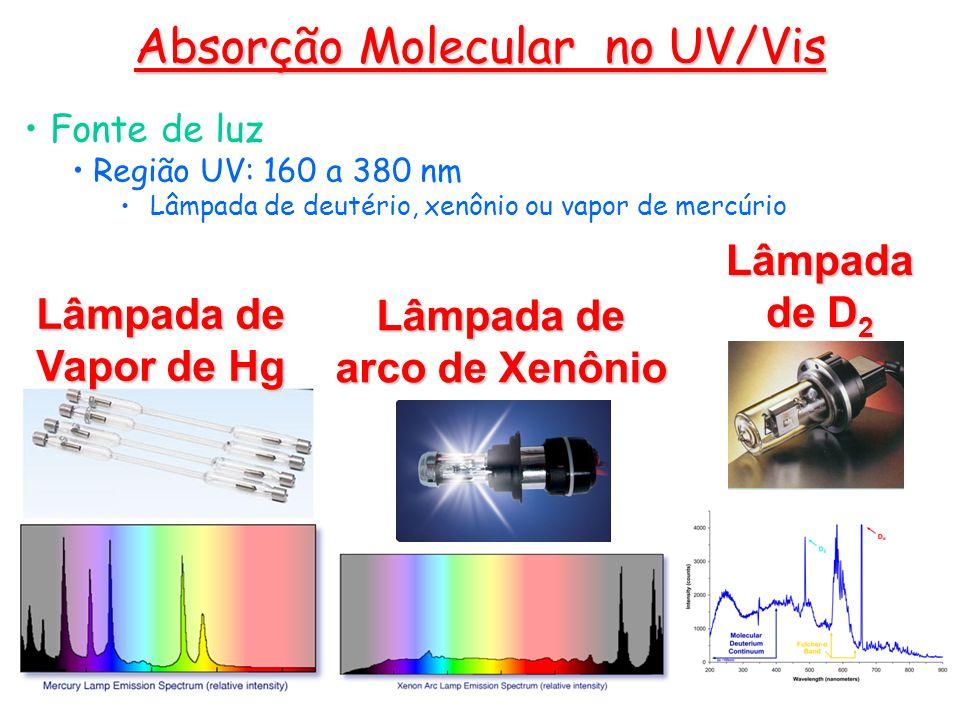 Fonte de luz Região UV: 160 a 380 nm Lâmpada de deutério, xenônio ou vapor de mercúrio Absorção Molecular no UV/Vis Lâmpada de Vapor de Hg Lâmpada de