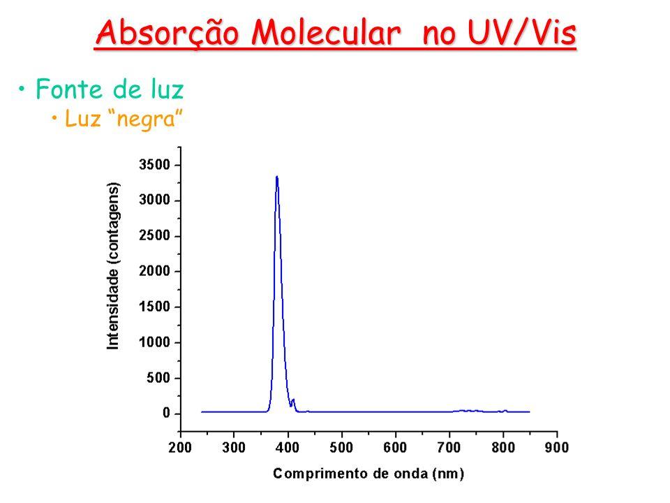 Fonte de luz Luz negra Absorção Molecular no UV/Vis