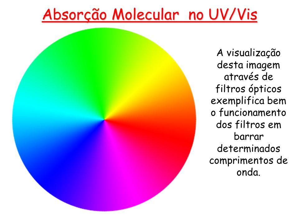 Absorção Molecular no UV/Vis A visualização desta imagem através de filtros ópticos exemplifica bem o funcionamento dos filtros em barrar determinados