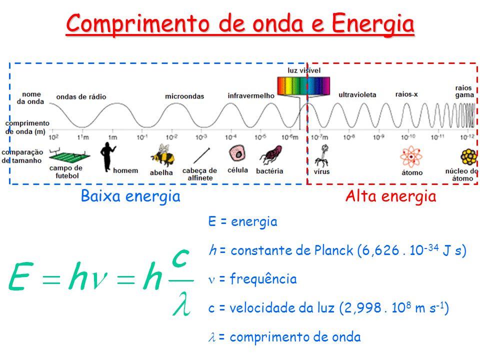 E = energia h = constante de Planck (6,626. 10 -34 J s) = frequência c = velocidade da luz (2,998. 10 8 m s -1 ) = comprimento de onda Baixa energiaAl