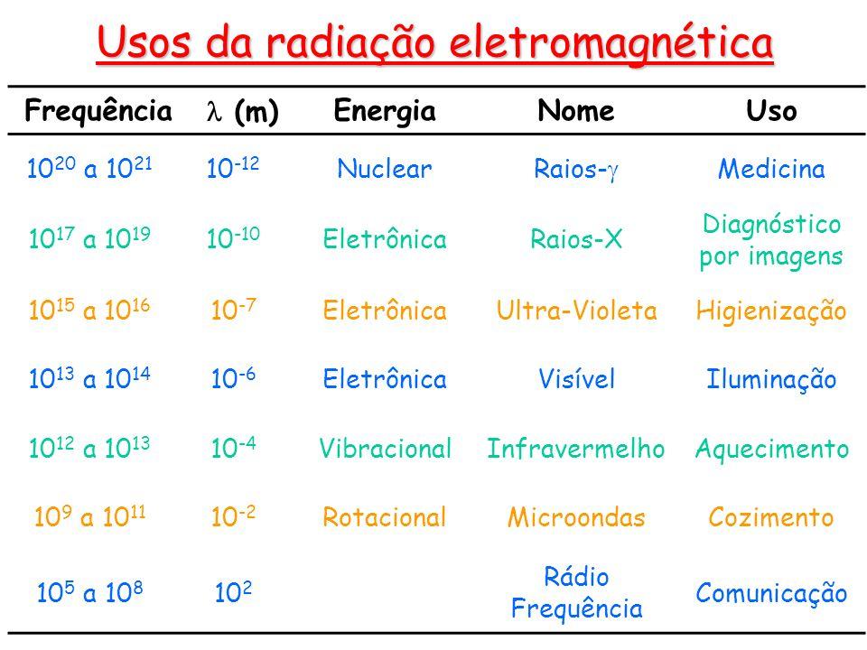 Frequência (m)EnergiaNomeUso 10 20 a 10 21 10 -12 NuclearRaios- Medicina 10 17 a 10 19 10 -10 EletrônicaRaios-X Diagnóstico por imagens 10 15 a 10 16