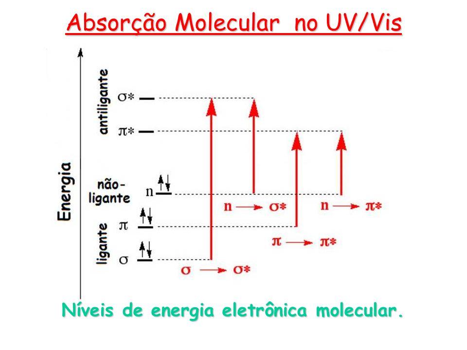 Níveis de energia eletrônica molecular. Absorção Molecular no UV/Vis