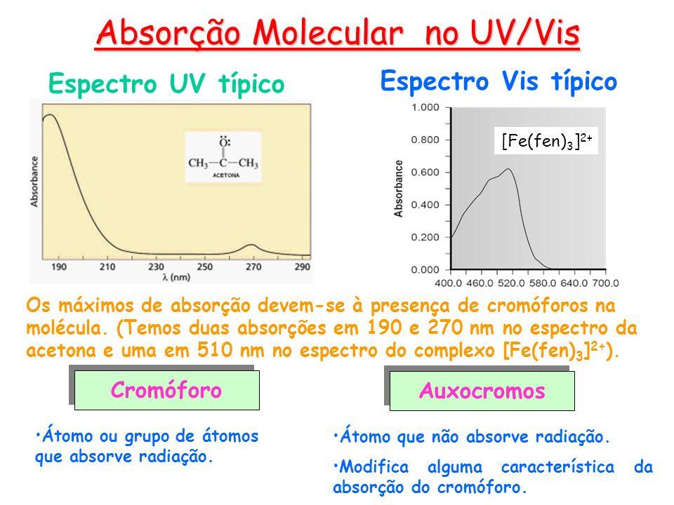 Absorção Molecular no UV/Vis Cromóforo Auxocromos Espectro UV típico Os máximos de absorção devem-se à presença de cromóforos na molécula. (Temos duas