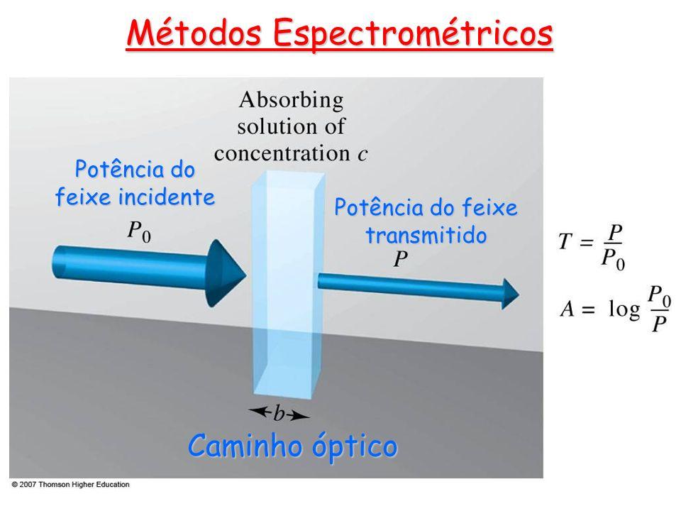 Métodos Espectrométricos Potência do feixe incidente Potência do feixe transmitido Caminho óptico