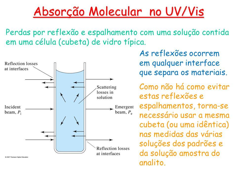 Perdas por reflexão e espalhamento com uma solução contida em uma célula (cubeta) de vidro típica. Absorção Molecular no UV/Vis As reflexões ocorrem e