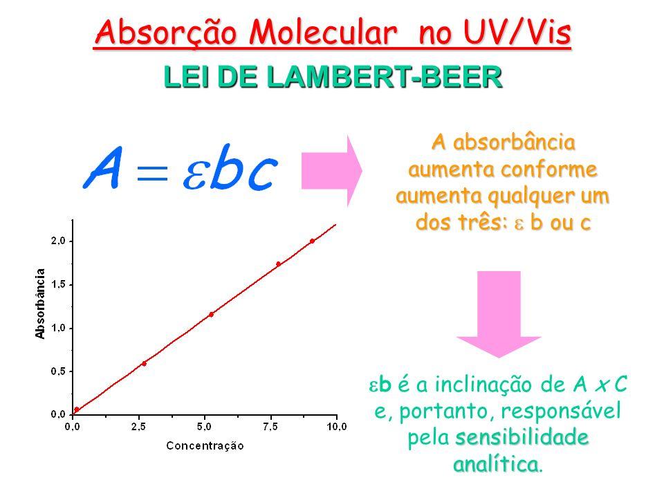 LEI DE LAMBERT-BEER Absorção Molecular no UV/Vis sensibilidade analítica b é a inclinação de A x C e, portanto, responsável pela sensibilidade analíti