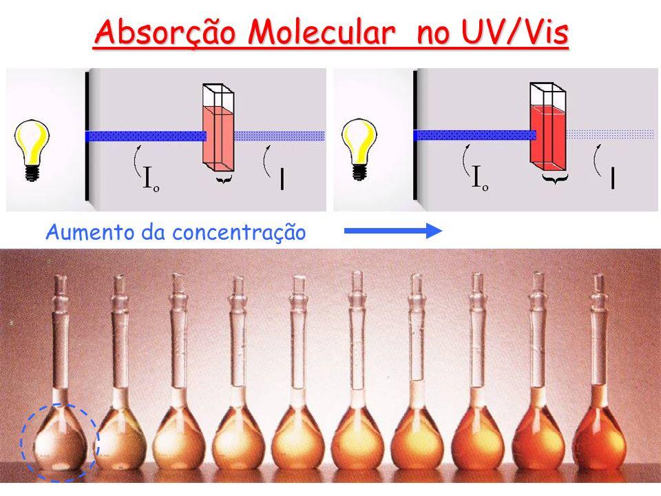 Absorção Molecular no UV/Vis Aumento da concentração