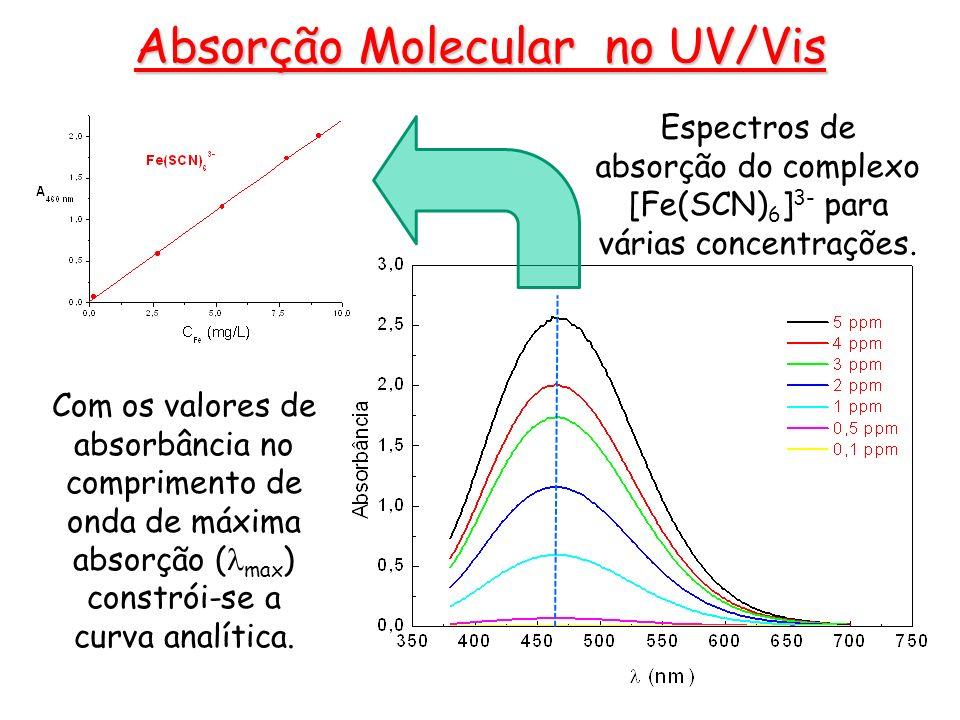 Espectros de absorção do complexo [Fe(SCN) 6 ] 3- para várias concentrações. Com os valores de absorbância no comprimento de onda de máxima absorção (