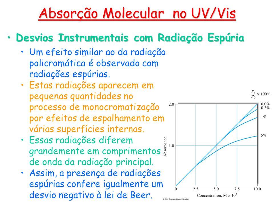 Um efeito similar ao da radiação policromática é observado com radiações espúrias. Estas radiações aparecem em pequenas quantidades no processo de mon